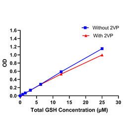 Glutathione (GSH) Assay (Colorimetric)