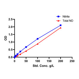 Nitric Oxide (NO) Assay Kit (Colorimetric)
