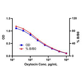 Oxytocin ELISA Kit