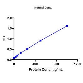 Bicinchoninic Acid (BCA) protein Assay Kit (Colorimetric)