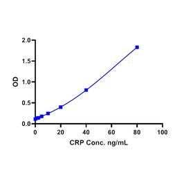 Human-C-Reactive-Protein-(CRP) ELISA Kit