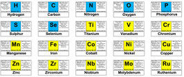 Set of 103 periodic table adesive labels.