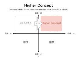 ※販売終了 【eチケット】あり方の設計2016 〜Higher Concept〜