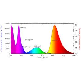 EZEE Rubypro Protein Färbeset