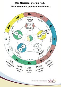 Plakat: Meridianrad, Fünf-Elemente und Emotionen (Kinesiologie)