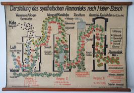 Synthetisches Ammoniak