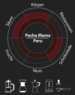 Pacha Mama (Peru)