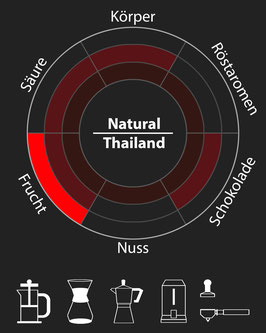 Beanspire Natural (Thailand)