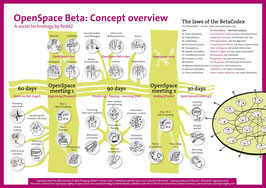 OpenSpace Beta timeline poster