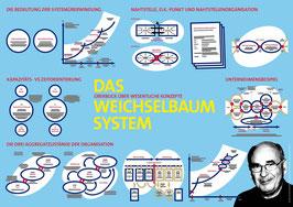 Das Weichselbaum-System Poster