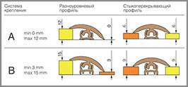 ГИБКИЙ ПРОФИЛЬ (ПОРОГ) TPLAST ВЕНГЕ 3 мерта + 2 направляющие по 1,5 метра в комплекте