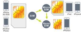 MicroSIM Cutter/Simkaart kniptang