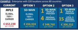 SD-WAN Service inkl. Software 50 Mbps Lizenzen, Monitoring, Betrieb und Management pro Monat: