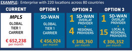 SD-WAN Service inkl. Software Lizenzen, Monitoring, Betrieb und Management von bis zu zwei Carriern je Standort (Preis pro Monat)