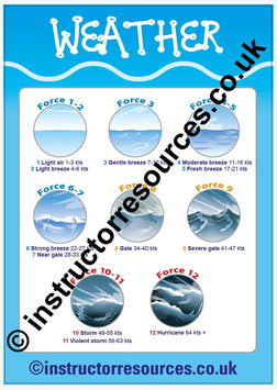 Beaufort Scale Poster