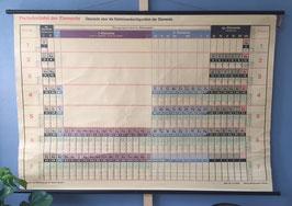 Periodiek systeem - wandkaart