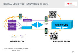 Future in Digital Retail Logistics