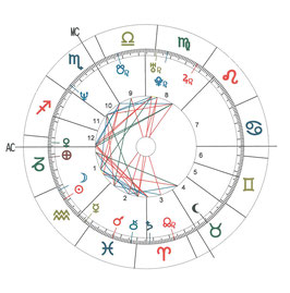 Handschriftliche Horoskopanalyse