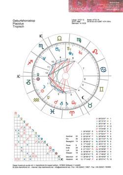 Computer Horoskopanalyse