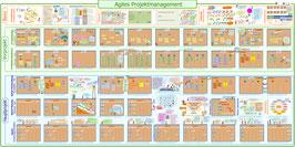 Poster Agiles Projektmanagement