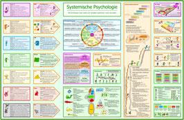 Poster Systemische Psychologie