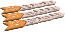 Cours d'introduction au contrôle de gestion