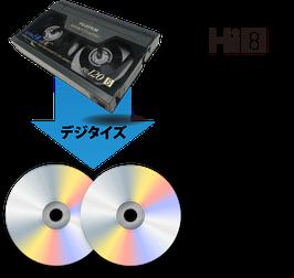 Hi8・Video8からDVDセットへ