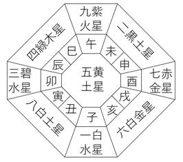 個人鑑定(九星気学)
