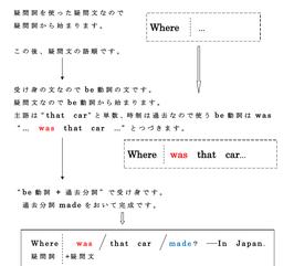 英語3-1 過去分詞の用法その1. 受け身形