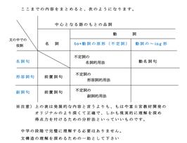 英語3-5 語・句・節