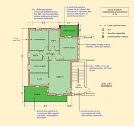 Guida Pratica per calcolare la superficie di un immobile