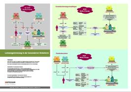 Leistungstrennung in der besonderen Wohnform - Vom Brutto-Prinzip zum Netto-Prinzip - Poster, Lernposter, Mind Memo