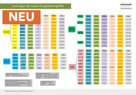 Leistungen der neuen Eingliederungshilfe 2020 - Poster, Lernposter, Mind Memo
