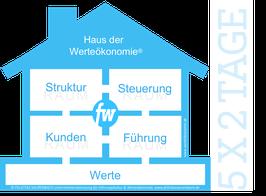 Werteökonomie Werkstatt