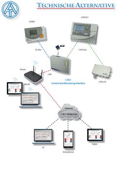 CMI Webinterface individuell für Ihre BUSO Anlage