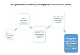 """Grafik """"Wie Eigentümer die Entscheidung für oder gegen eine Verwaltung treffen"""""""