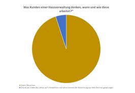 """Grafik """"Was Kunden denken, wann und wie Hausverwaltungen arbeiten + was diese wirklich so im Tagesgeschäft tun"""""""