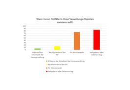 """Grafik """"Wann treten Notfälle in Verwaltungs-Objekten meisten auf?"""""""