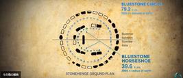 青いドットはブルーストーンの馬蹄形と円