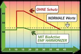 EMF Harmonizer Elektrosmog BioActive Technology