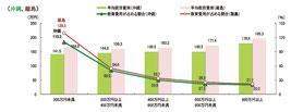 世帯年収に占める教育費の負担割合 年収階層別(沖縄、離島)