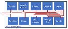 Le diagramme spaghetti lean pour visualiser un flux, avec la méthode vsm analyse de processus.