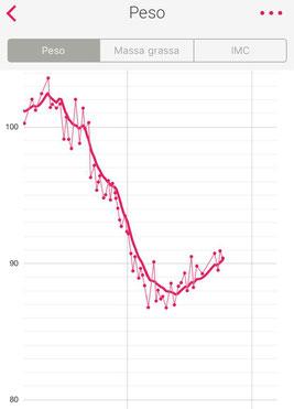 Grafico dell'andamento del peso di Andrea nei mesi dell'infortunio