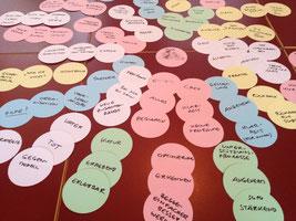 Ablauf von Teamtagen für Ganztagsschulen bei cbtc. Auf dem Foto viele bunte Moderationskarten.