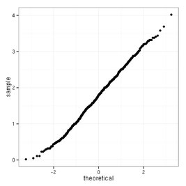 Bild: Bionum- Hilfe und Beratung in Biostatistik: QQ-Plot,  Statistik Ökologie