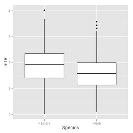 Bild: Bionum- Hilfe und Beratung in Biostatistik: Boxplot,  Statistik Ökologie