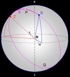 Nördlichster und südlichster Punkt der Orthodrome
