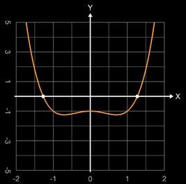 f(x) = x^4 - x^2 - 1