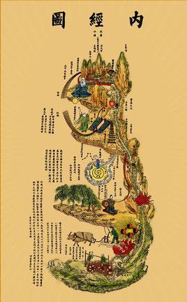 """Nei Jing Tu : Carte de notre """"texture"""" intérieure, représentant une  image du Neidan (l'alchimie interne)"""