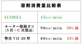 溶剤消費量比較表